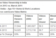 Growth of Online Video Consumption India